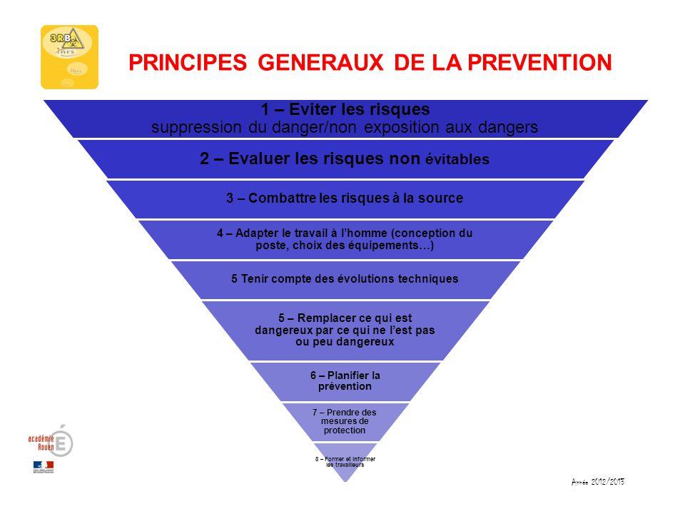 Année 2012/2013 PRINCIPES GENERAUX DE LA PREVENTION 1 – Eviter les risques suppression du danger/non exposition aux dangers 2 – Evaluer les risques no