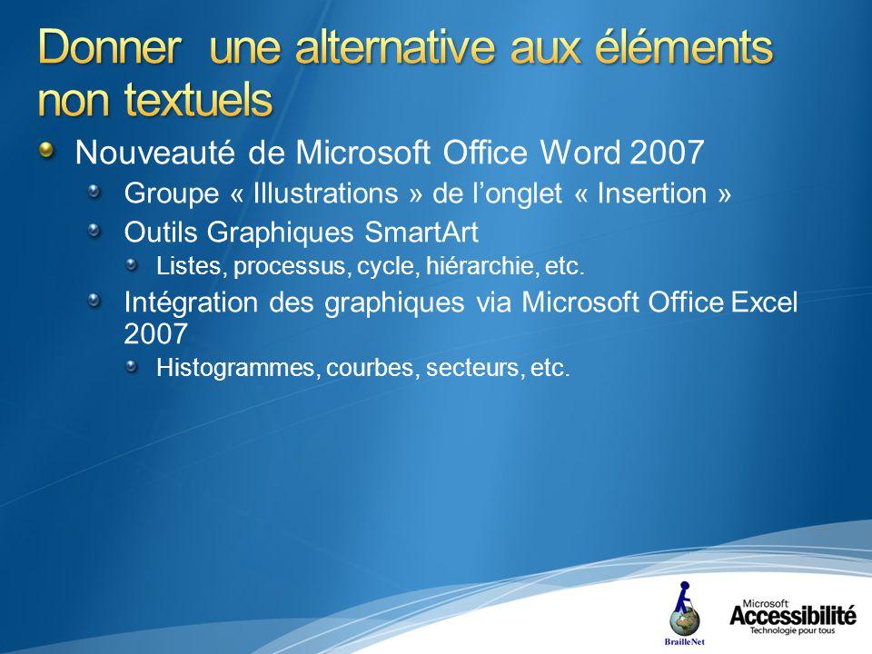 Nouveauté de Microsoft Office Word 2007 Groupe « Illustrations » de longlet « Insertion » Outils Graphiques SmartArt Listes, processus, cycle, hiérarchie, etc.