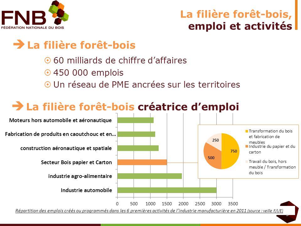 3 La filière forêt-bois créatrice demploi Répartition des emplois créés ou programmés dans les 6 premières activités de lindustrie manufacturière en 2
