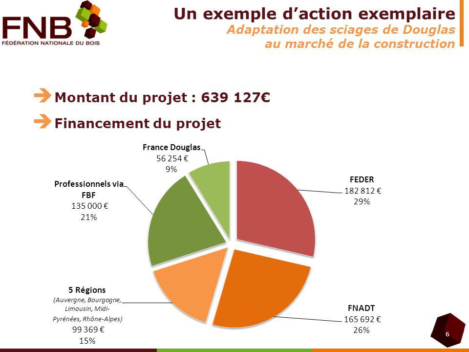 6 Un exemple daction exemplaire Adaptation des sciages de Douglas au marché de la construction Montant du projet : 639 127 Financement du projet