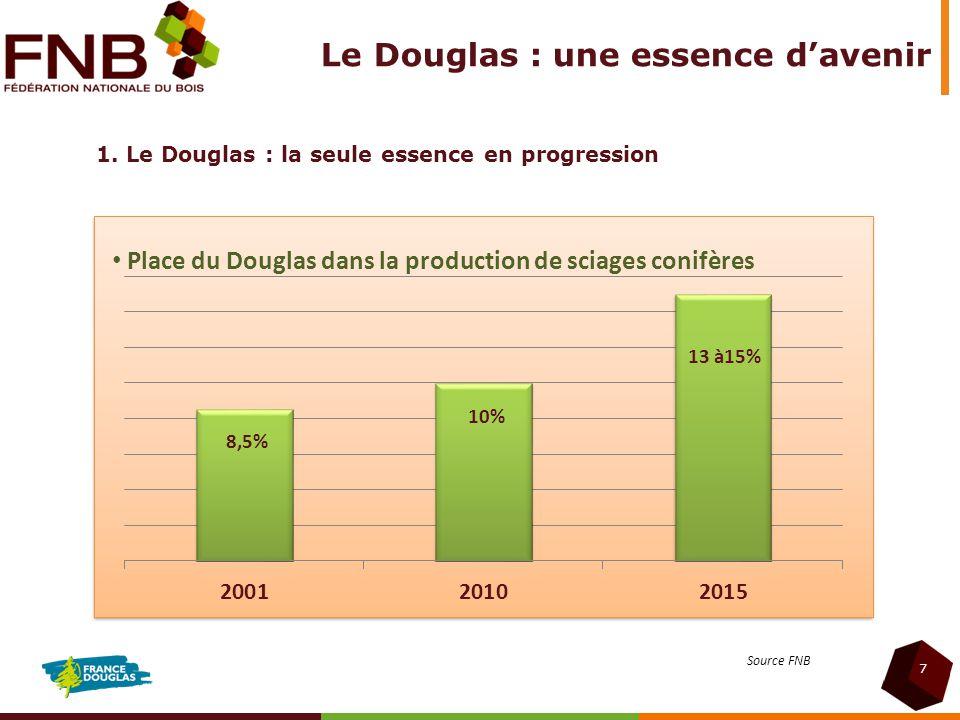 Le Douglas : une essence davenir 1. Le Douglas : la seule essence en progression 7 Place du Douglas dans la production de sciages conifères Source FNB