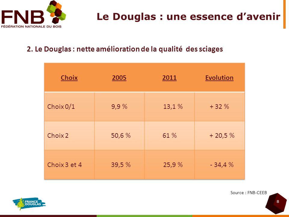 8 Source : FNB-CEEB 2. Le Douglas : nette amélioration de la qualité des sciages Le Douglas : une essence davenir