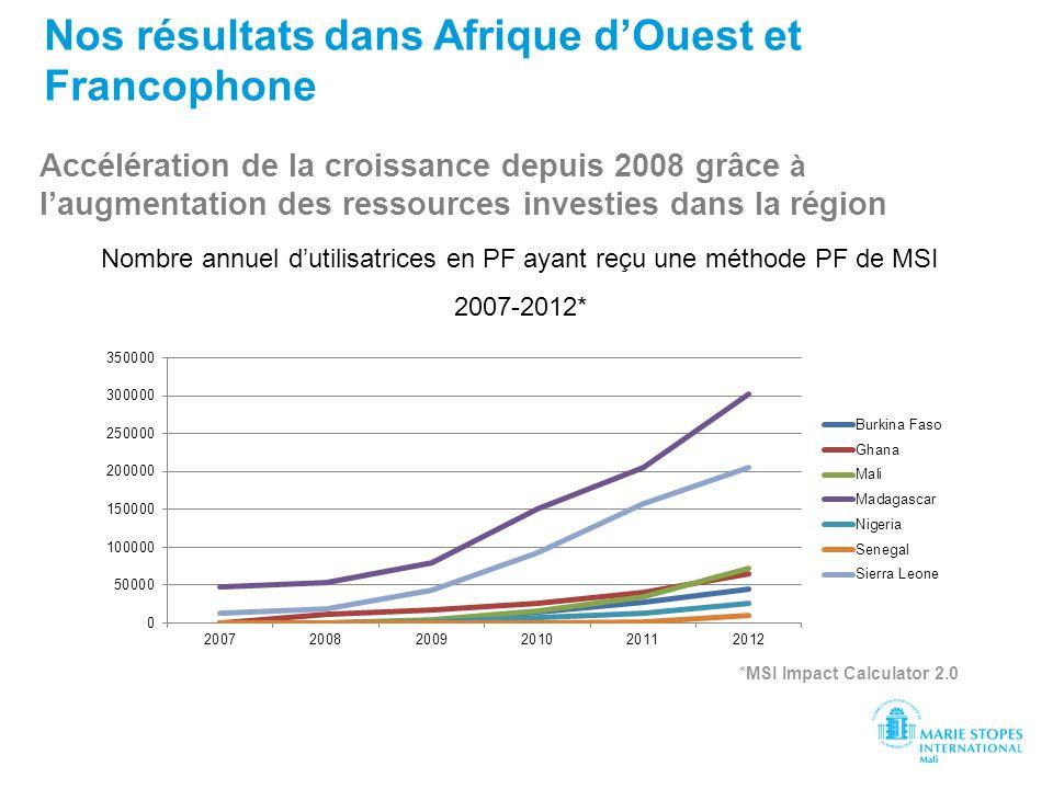 Accélération de la croissance depuis 2008 grâce à laugmentation des ressources investies dans la région Nos résultats dans Afrique dOuest et Francopho
