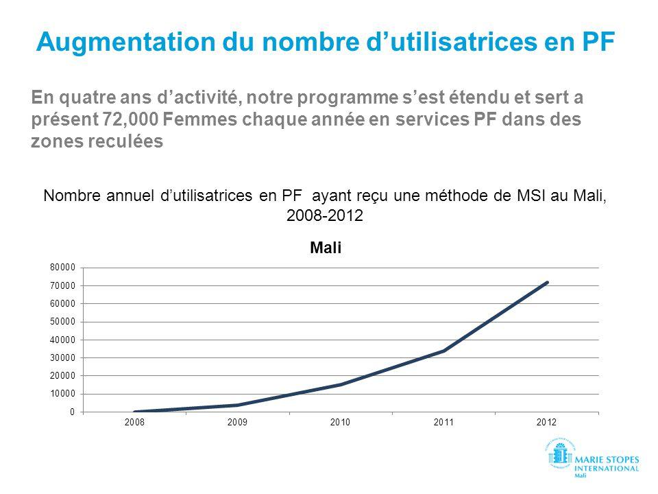 Augmentation du nombre dutilisatrices en PF En quatre ans dactivité, notre programme sest étendu et sert a présent 72,000 Femmes chaque année en servi