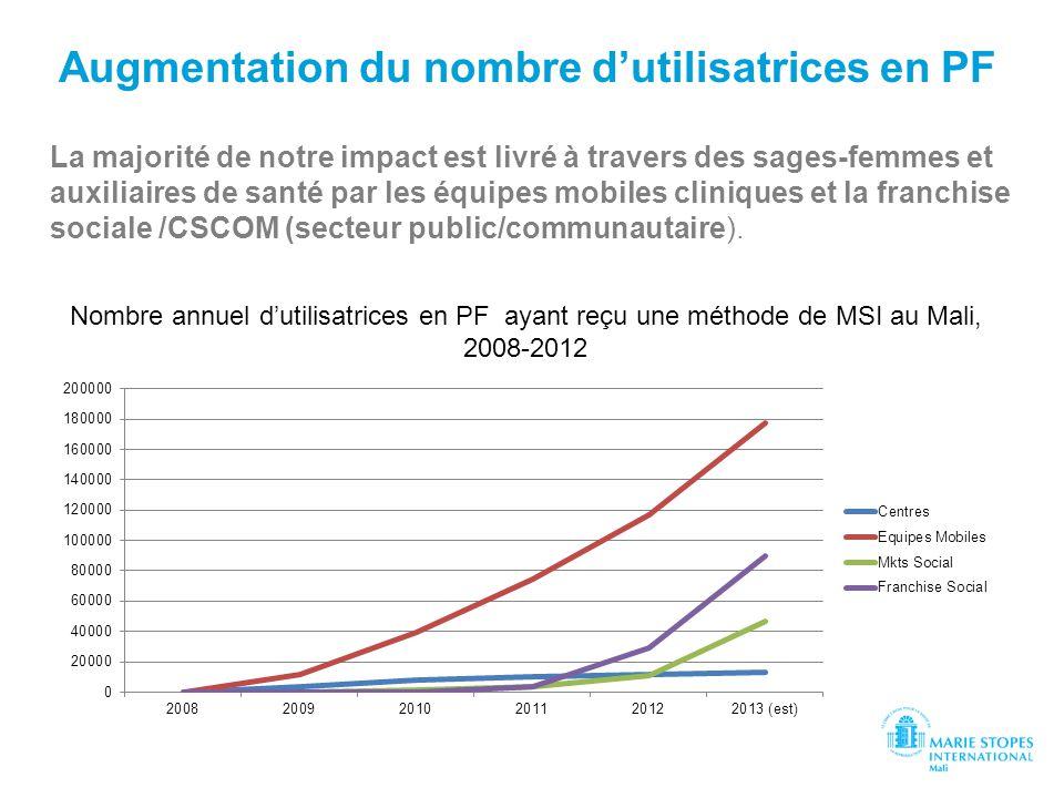 Augmentation du nombre dutilisatrices en PF La majorité de notre impact est livré à travers des sages-femmes et auxiliaires de santé par les équipes m