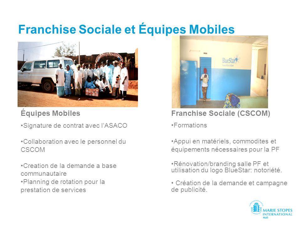 Franchise Sociale et Équipes Mobiles Signature de contrat avec lASACO Collaboration avec le personnel du CSCOM Creation de la demande a base communaut