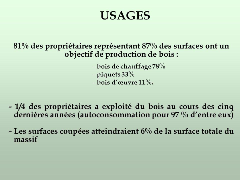 USAGES 81% des propriétaires représentant 87% des surfaces ont un objectif de production de bois : - bois de chauffage 78% - piquets 33% - bois dœuvre 11%.