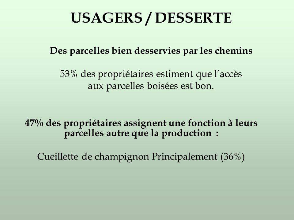 USAGERS / DESSERTE Des parcelles bien desservies par les chemins 53% des propriétaires estiment que laccès aux parcelles boisées est bon.