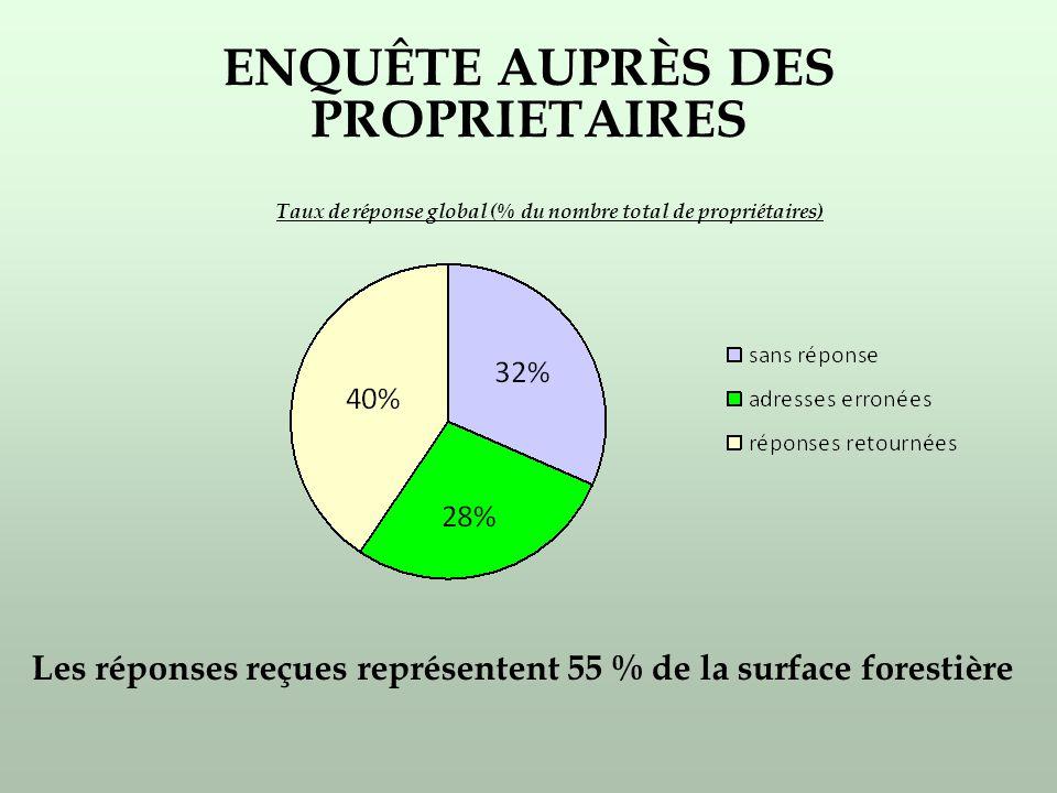 ENQUÊTE AUPRÈS DES PROPRIETAIRES Taux de réponse global (% du nombre total de propriétaires) Les réponses reçues représentent 55 % de la surface forestière