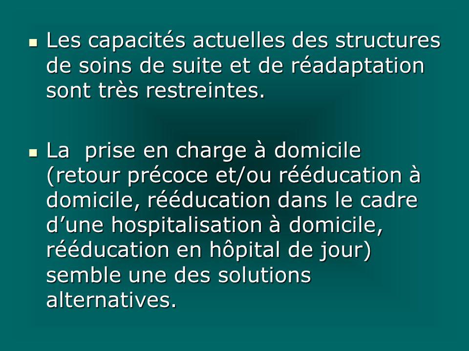 Les capacités actuelles des structures de soins de suite et de réadaptation sont très restreintes. Les capacités actuelles des structures de soins de