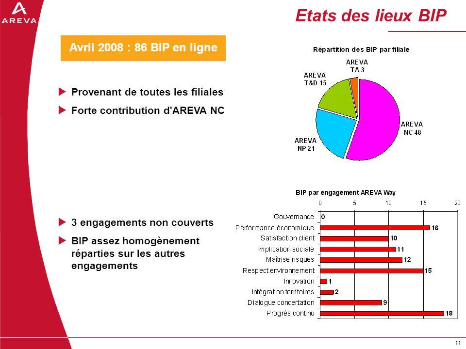 11 Etats des lieux BIP Provenant de toutes les filiales Forte contribution d'AREVA NC 3 engagements non couverts BIP assez homogènement réparties sur