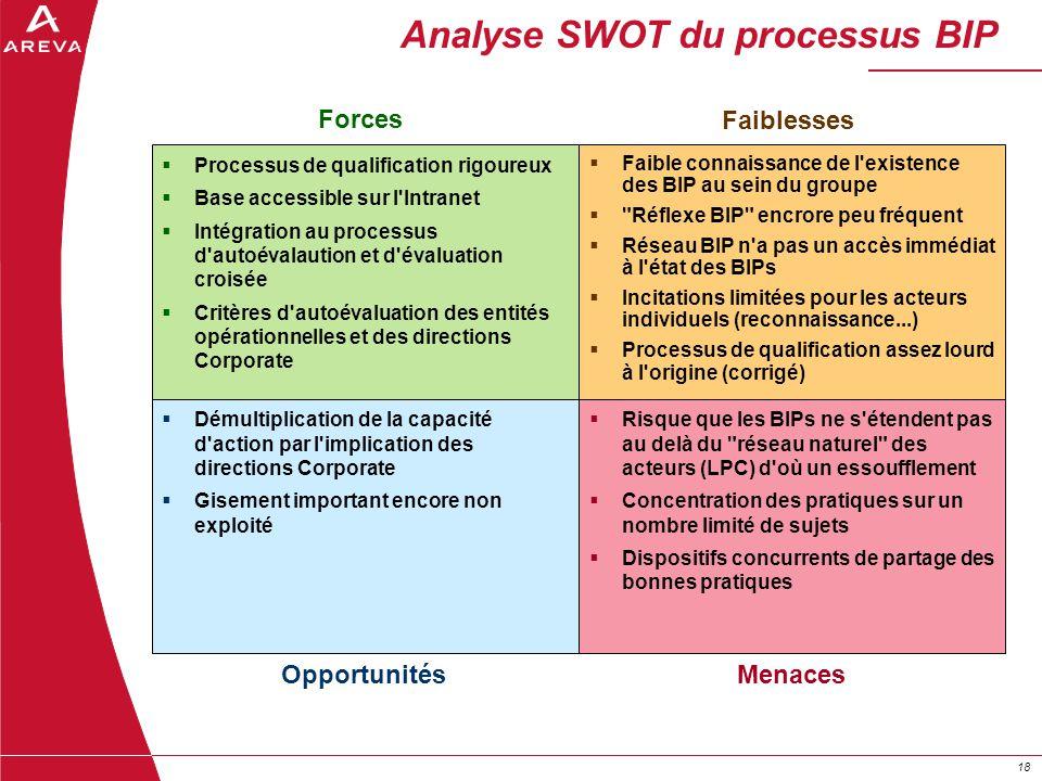 18 Analyse SWOT du processus BIP Processus de qualification rigoureux Base accessible sur l'Intranet Intégration au processus d'autoévalaution et d'év