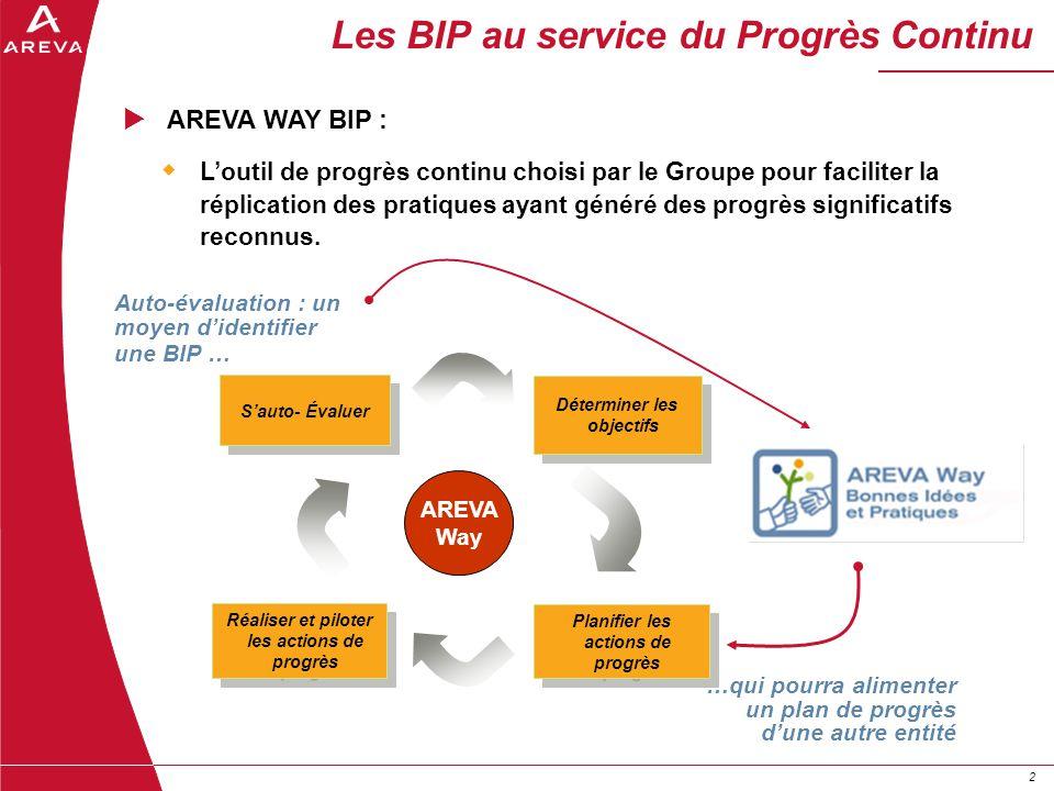 22 Les BIP au service du Progrès Continu AREVA WAY BIP : Loutil de progrès continu choisi par le Groupe pour faciliter la réplication des pratiques ay