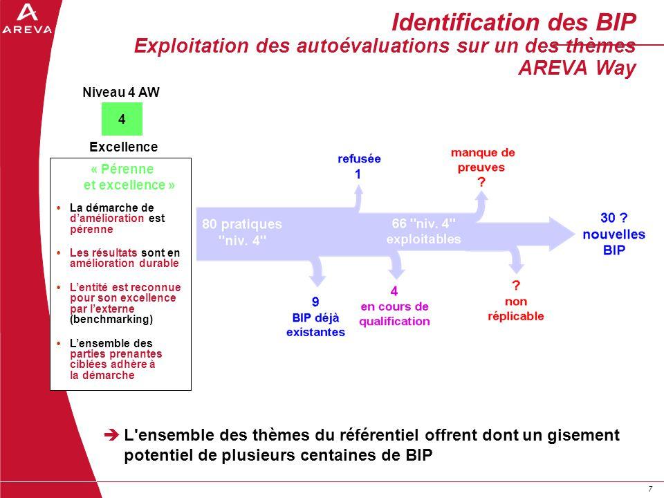 77 Identification des BIP Exploitation des autoévaluations sur un des thèmes AREVA Way L'ensemble des thèmes du référentiel offrent dont un gisement p