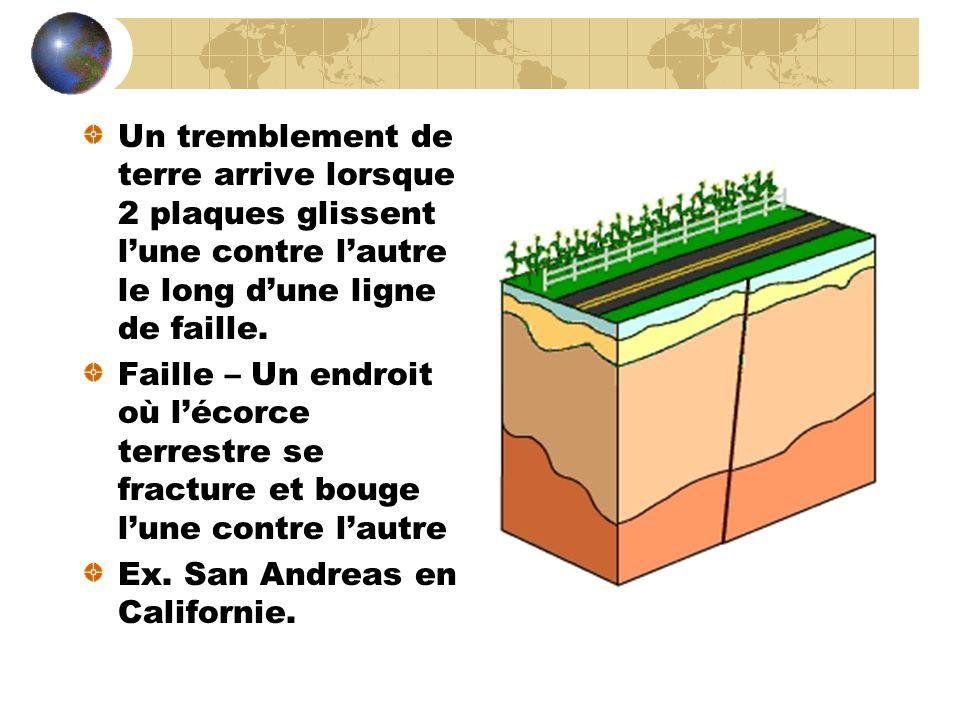 Un tremblement de terre arrive lorsque 2 plaques glissent lune contre lautre le long dune ligne de faille.