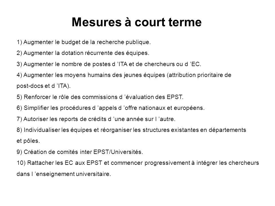 Mesures à court terme 1) Augmenter le budget de la recherche publique.