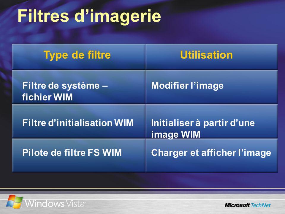 Filtres dimagerie Filtre de système – fichier WIM Modifier limage Filtre dinitialisation WIMInitialiser à partir dune image WIM Pilote de filtre FS WIMCharger et afficher limage UtilisationType de filtre