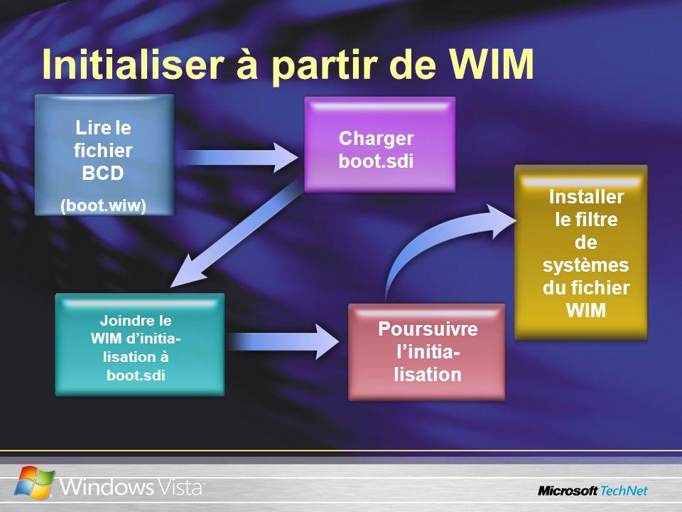 Initialiser à partir de WIM Lire le fichier BCD (boot.wiw) Joindre le WIM dinitia- lisation à boot.sdi Charger boot.sdi Poursuivre linitia- lisation Installer le filtre de systèmes du fichier WIM