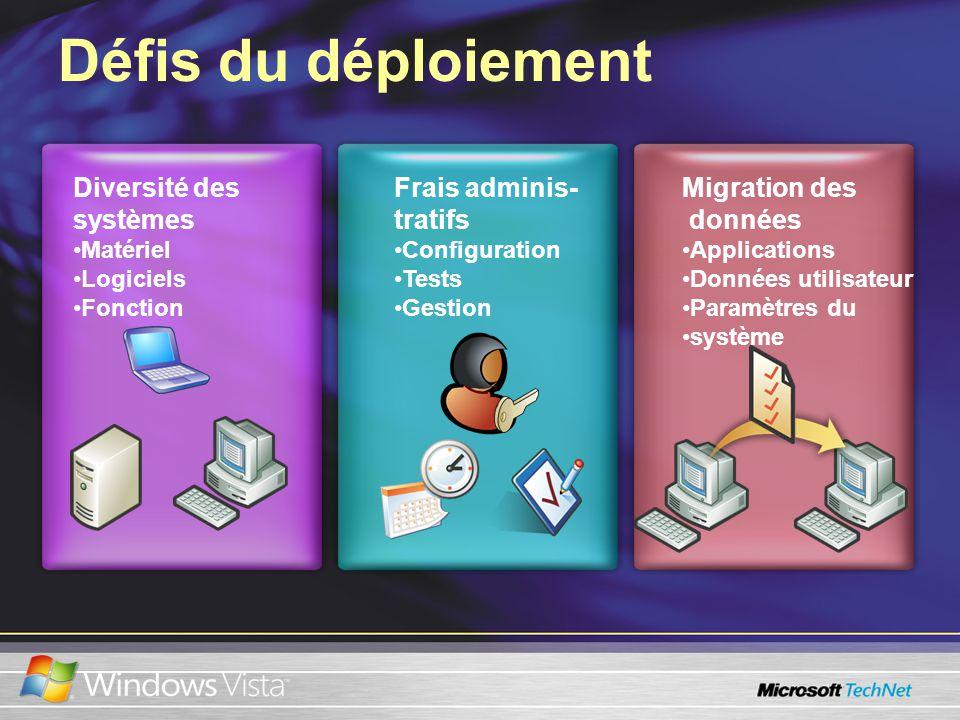 Défis du déploiement Diversité des systèmes Matériel Logiciels Fonction Frais adminis- tratifs Configuration Tests Gestion Migration des données Applications Données utilisateur Paramètres du système