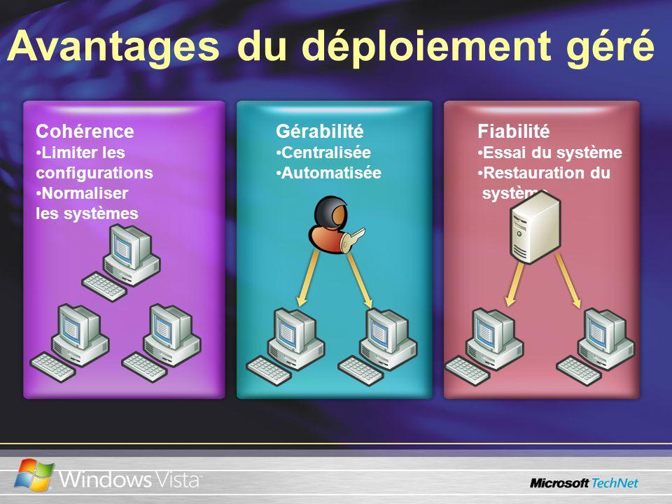 Avantages du déploiement géré Cohérence Limiter les configurations Normaliser les systèmes Gérabilité Centralisée Automatisée Fiabilité Essai du système Restauration du système