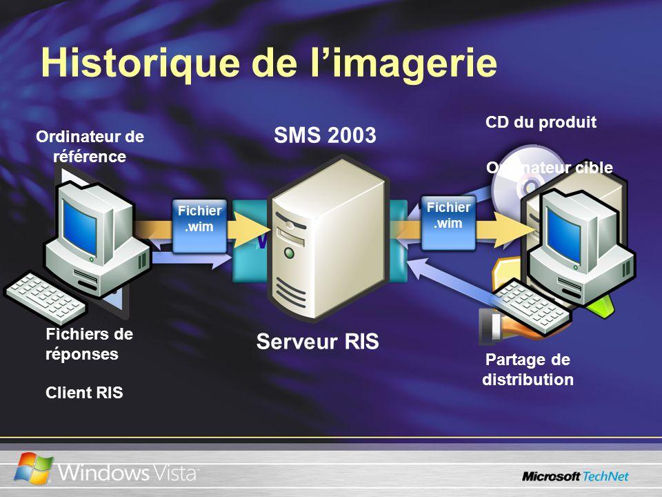 Historique de limagerie WINNT32 Fichiers de réponses CD du produit Partage de distribution Serveur RIS Client RIS SMS 2003 Fichier.wim Ordinateur cible Ordinateur de référence Fichier.wim