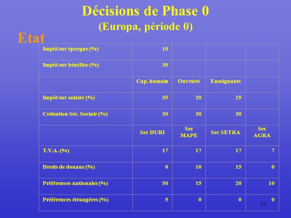 10 Décisions de Phase 0 (Europa, période 0) Etat Impôt sur épargne (%)10 Impôt sur bénéfice (%)30 Cap.