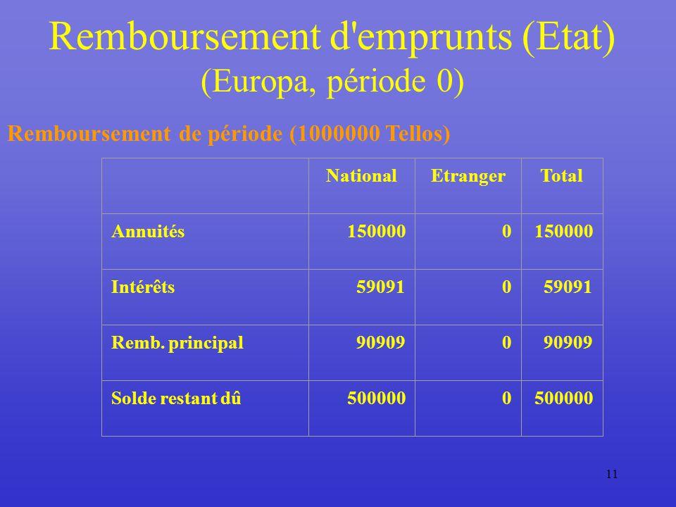 11 Remboursement d emprunts (Etat) (Europa, période 0) Remboursement de période (1000000 Tellos) NationalEtrangerTotal Annuités1500000 Intérêts590910 Remb.