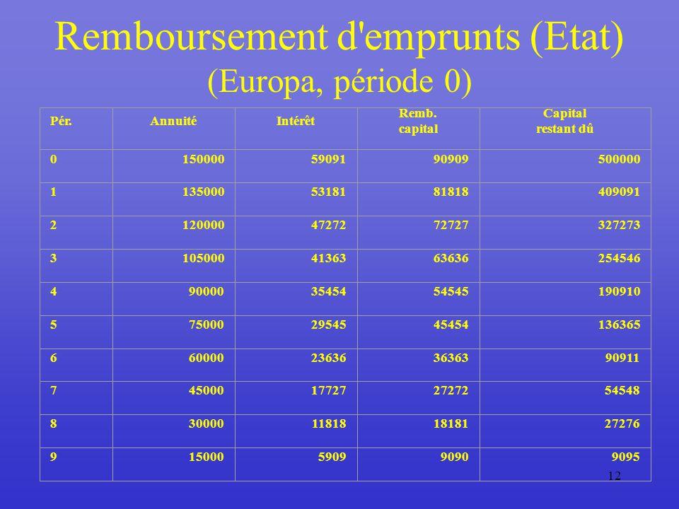 12 Remboursement d emprunts (Etat) (Europa, période 0) Pér.AnnuitéIntérêt Remb.