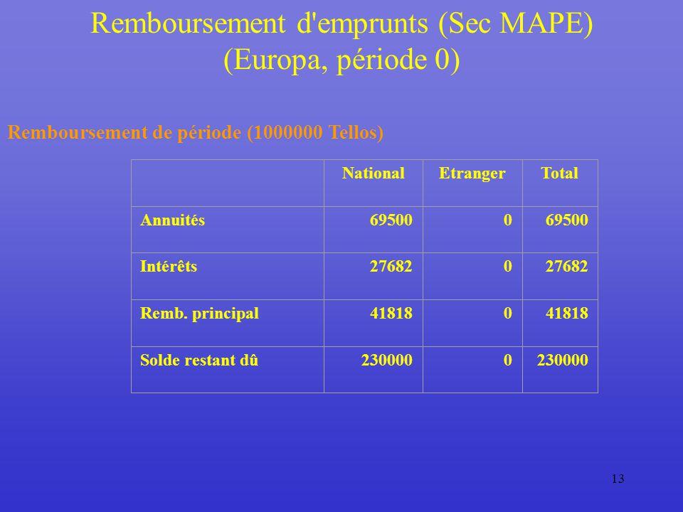 13 Remboursement d emprunts (Sec MAPE) (Europa, période 0) Remboursement de période (1000000 Tellos) NationalEtrangerTotal Annuités695000 Intérêts276820 Remb.