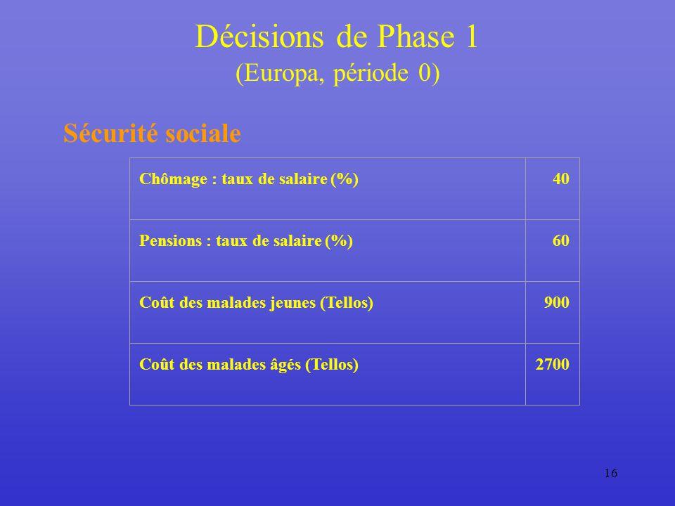 16 Décisions de Phase 1 (Europa, période 0) Sécurité sociale Chômage : taux de salaire (%)40 Pensions : taux de salaire (%)60 Coût des malades jeunes (Tellos)900 Coût des malades âgés (Tellos)2700