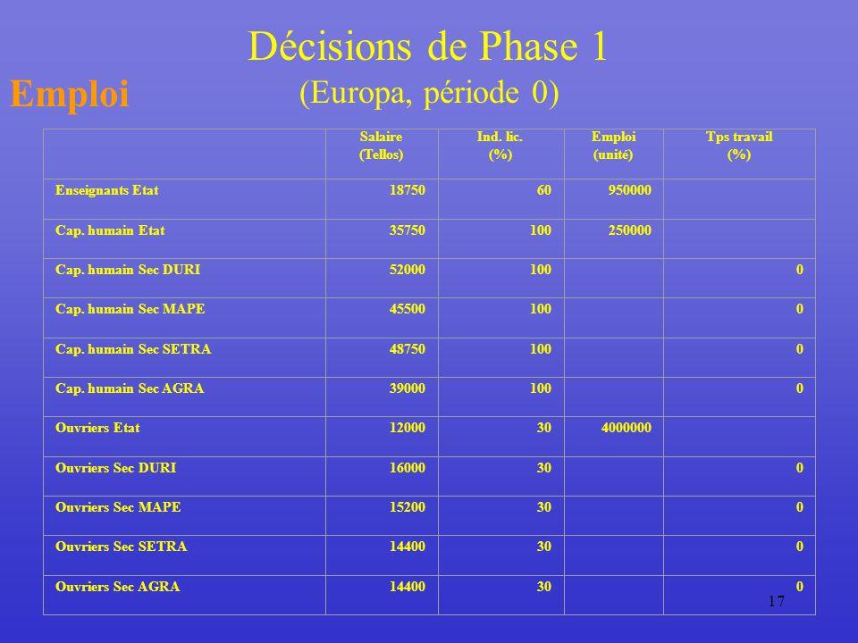 17 Décisions de Phase 1 (Europa, période 0) Emploi Salaire (Tellos) Ind.