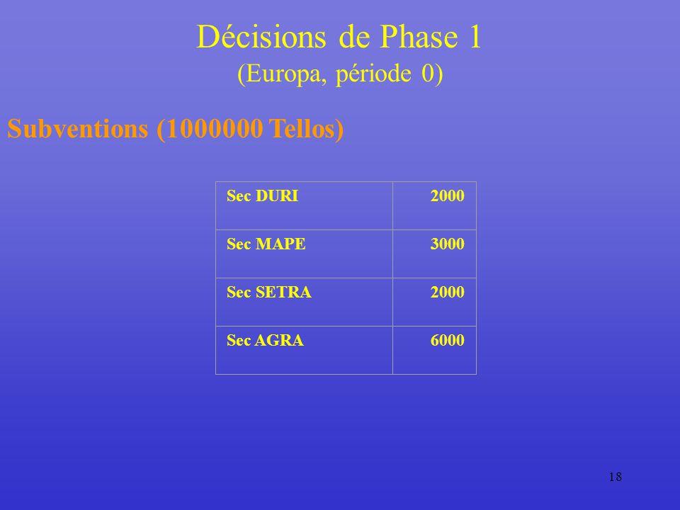 18 Subventions (1000000 Tellos) Sec DURI2000 Sec MAPE3000 Sec SETRA2000 Sec AGRA6000 Décisions de Phase 1 (Europa, période 0)