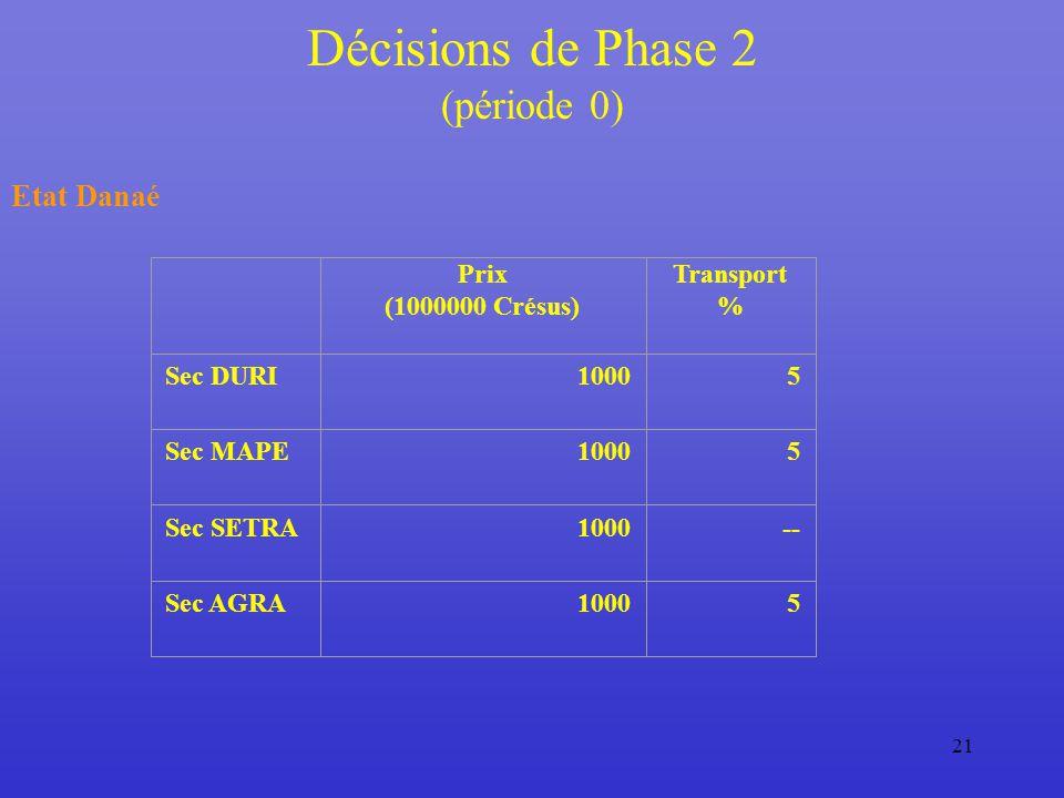 21 Décisions de Phase 2 (période 0) Etat Danaé Prix (1000000 Crésus) Transport % Sec DURI10005 Sec MAPE10005 Sec SETRA1000-- Sec AGRA10005