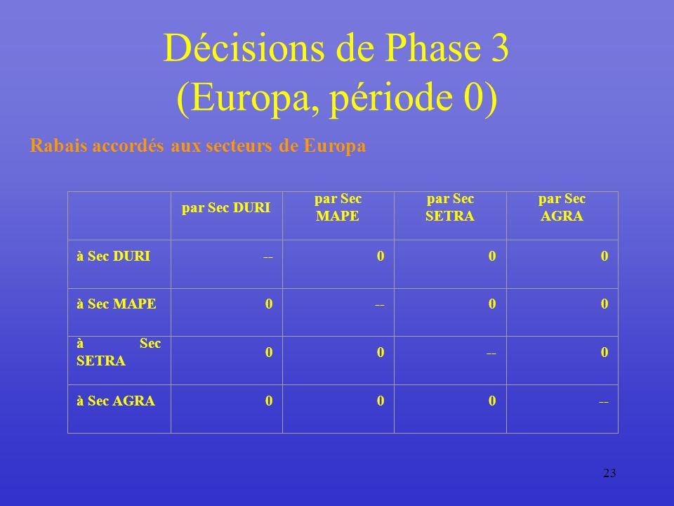 23 Décisions de Phase 3 (Europa, période 0) Rabais accordés aux secteurs de Europa par Sec DURI par Sec MAPE par Sec SETRA par Sec AGRA à Sec DURI--000 à Sec MAPE0--00 à Sec SETRA 00--0 à Sec AGRA000--