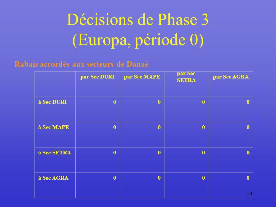 24 Décisions de Phase 3 (Europa, période 0) Rabais accordés aux secteurs de Danaé par Sec DURIpar Sec MAPE par Sec SETRA par Sec AGRA à Sec DURI0000 à Sec MAPE0000 à Sec SETRA0000 à Sec AGRA0000