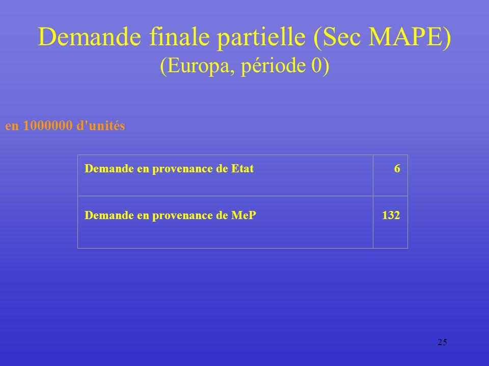25 Demande finale partielle (Sec MAPE) (Europa, période 0) en 1000000 d unités Demande en provenance de Etat6 Demande en provenance de MeP132