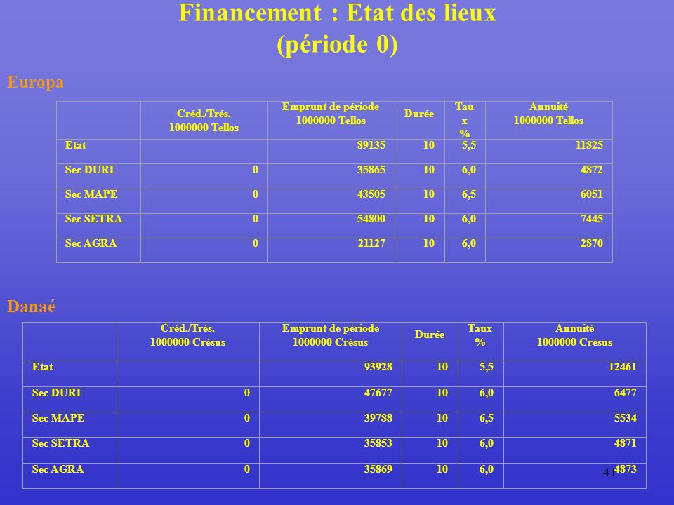 41 Financement : Etat des lieux (période 0) Europa Créd./Trés.