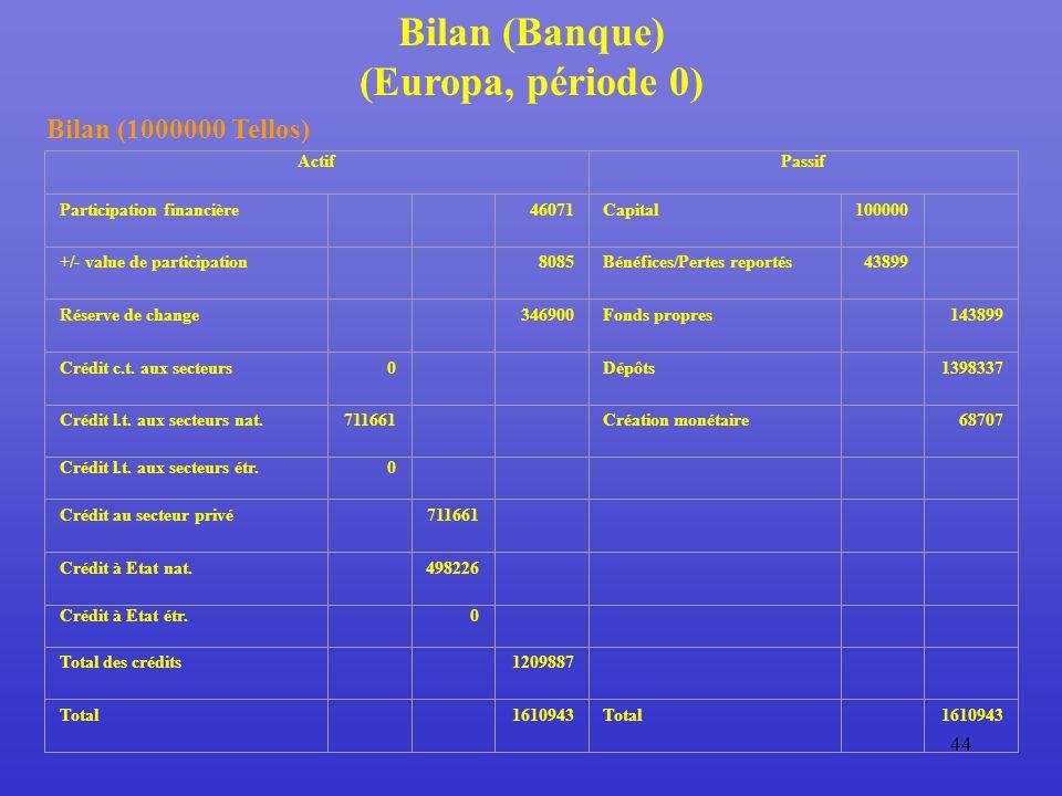 44 Bilan (Banque) (Europa, période 0) Bilan (1000000 Tellos) ActifPassif Participation financière 46071Capital100000 +/- value de participation 8085Bénéfices/Pertes reportés43899 Réserve de change 346900Fonds propres 143899 Crédit c.t.