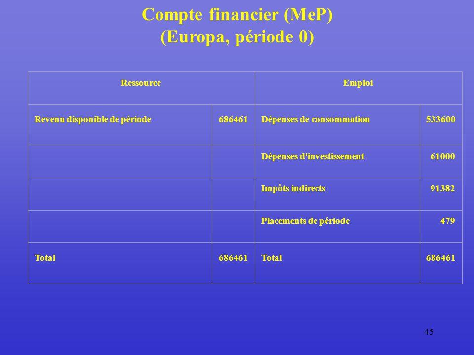 45 Compte financier (MeP) (Europa, période 0) RessourceEmploi Revenu disponible de période686461Dépenses de consommation533600 Dépenses d investissement61000 Impôts indirects91382 Placements de période479 Total686461Total686461