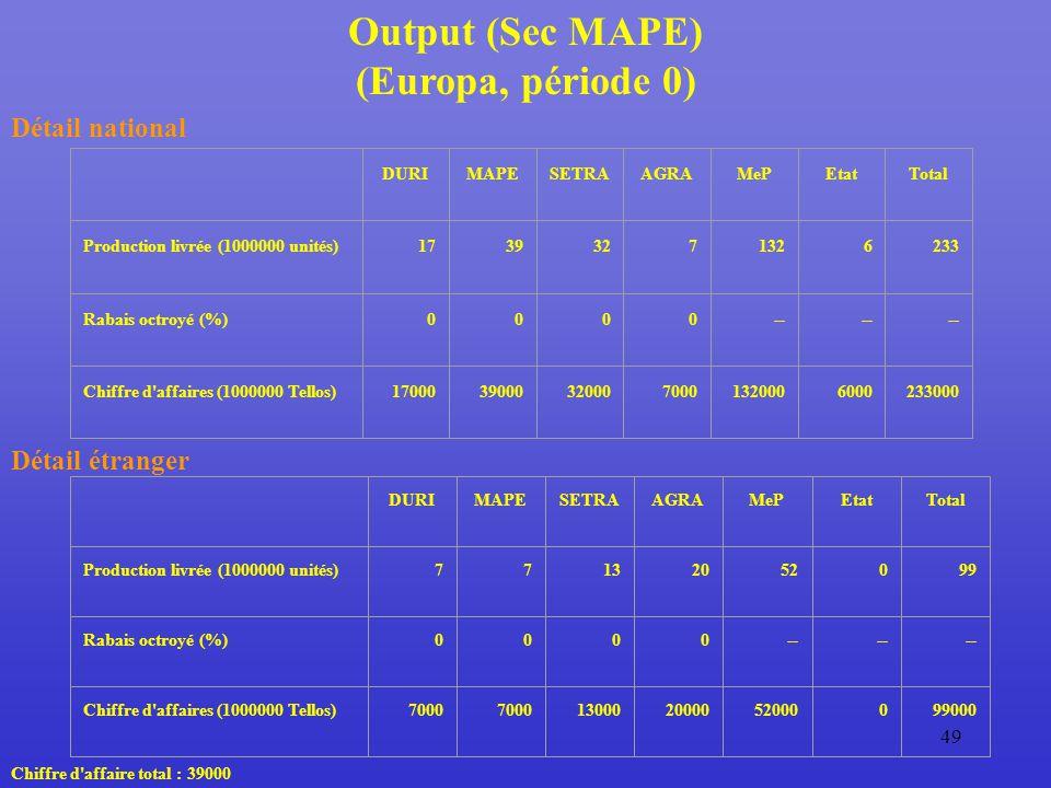 49 Output (Sec MAPE) (Europa, période 0) Détail national DURIMAPESETRAAGRAMePEtatTotal Production livrée (1000000 unités)17393271326233 Rabais octroyé (%)0000-- Chiffre d affaires (1000000 Tellos)17000390003200070001320006000233000 Détail étranger DURIMAPESETRAAGRAMePEtatTotal Production livrée (1000000 unités)77132052099 Rabais octroyé (%)0000-- Chiffre d affaires (1000000 Tellos)7000 130002000052000099000 Chiffre d affaire total : 39000