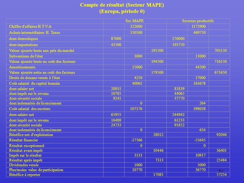 50 Compte de résultat (Secteur MAPE) (Europa, période 0)
