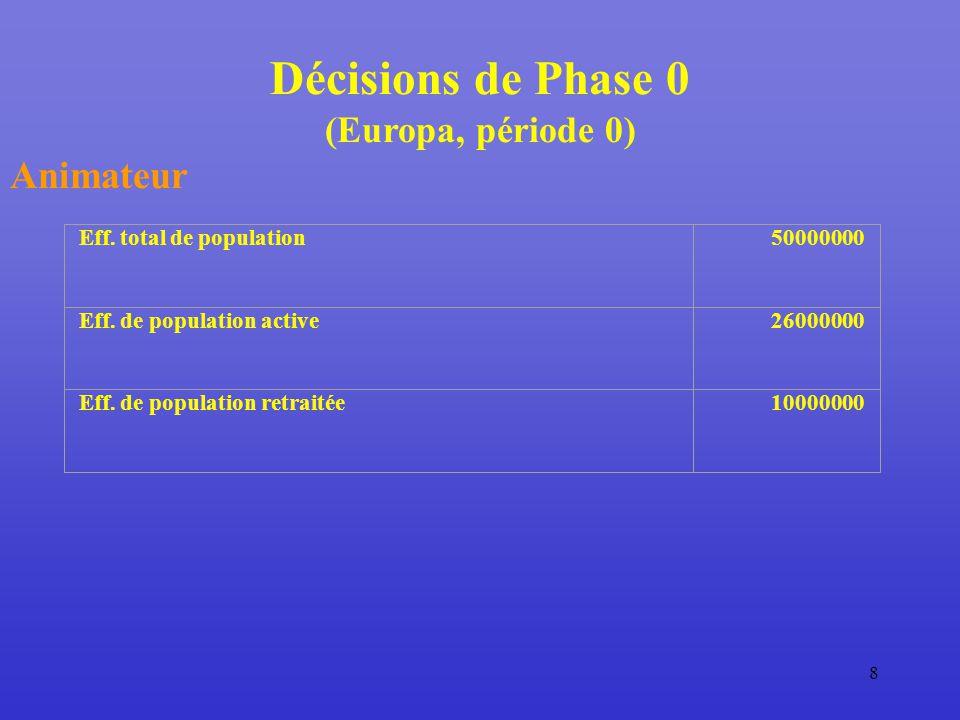8 Décisions de Phase 0 (Europa, période 0) Animateur Eff.