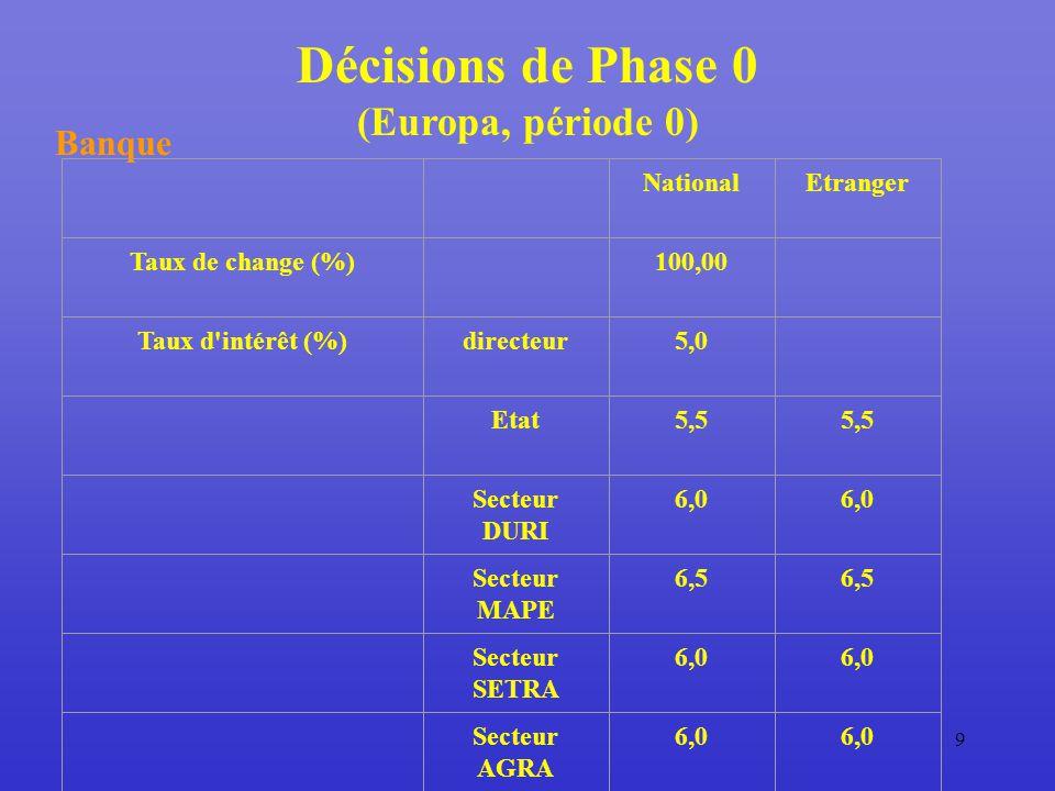 9 Décisions de Phase 0 (Europa, période 0) Banque NationalEtranger Taux de change (%) 100,00 Taux d intérêt (%)directeur5,0 Etat5,5 Secteur DURI 6,0 Secteur MAPE 6,5 Secteur SETRA 6,0 Secteur AGRA 6,0
