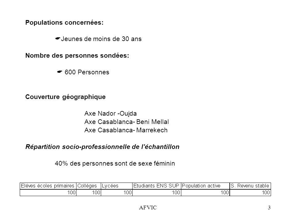 AFVIC3 Populations concernées: Jeunes de moins de 30 ans Nombre des personnes sondées: 600 Personnes Couverture géographique Axe Nador -Oujda Axe Casa