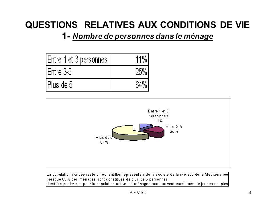 AFVIC4 QUESTIONS RELATIVES AUX CONDITIONS DE VIE 1- Nombre de personnes dans le ménage