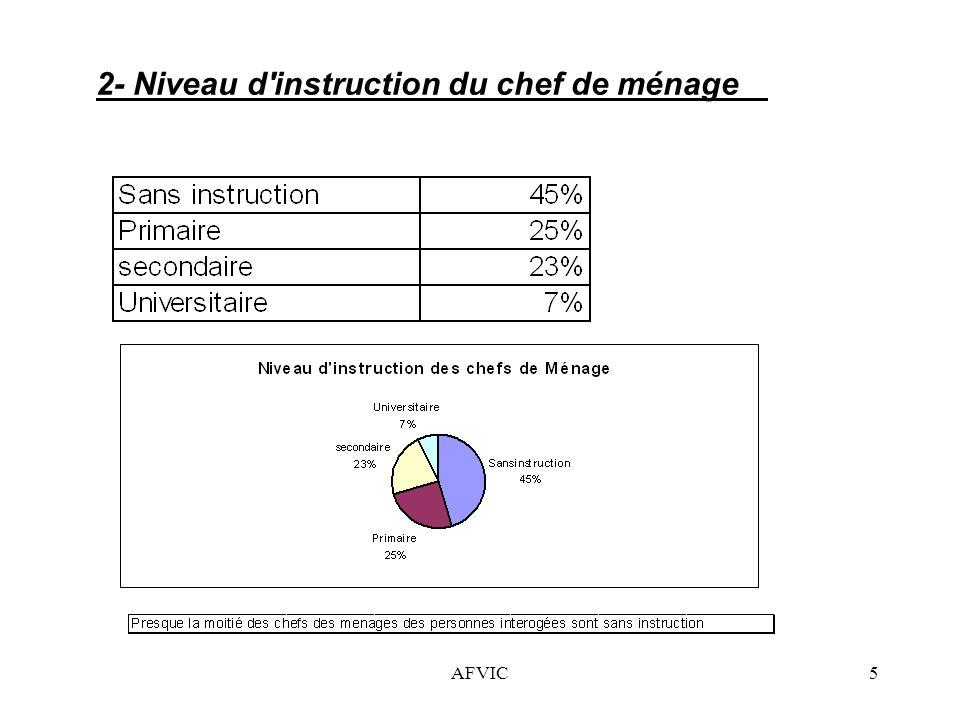 AFVIC6 3- Nombre des Personnes en activité dans le ménage