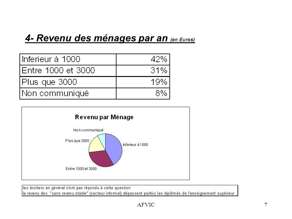 AFVIC7 4- Revenu des ménages par an (en Euros)
