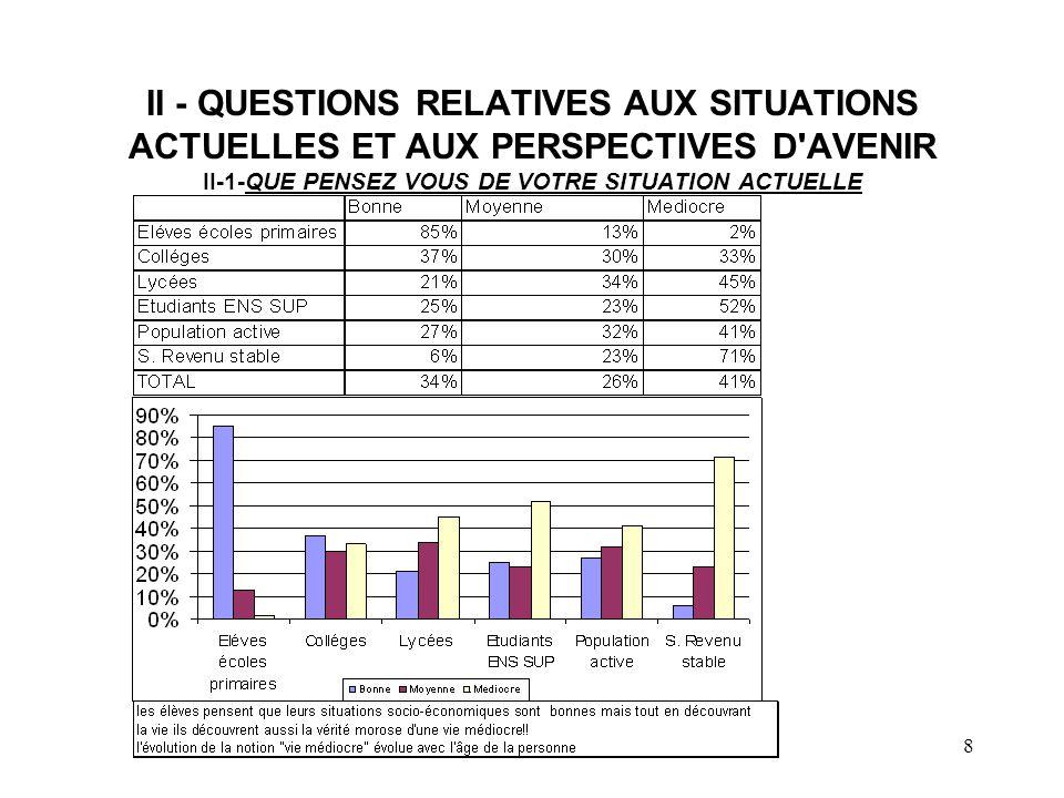 AFVIC8 II - QUESTIONS RELATIVES AUX SITUATIONS ACTUELLES ET AUX PERSPECTIVES D'AVENIR II-1-QUE PENSEZ VOUS DE VOTRE SITUATION ACTUELLE
