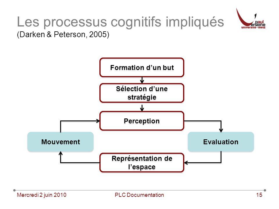 Mercredi 2 juin 2010PLC Documentation15 Les processus cognitifs impliqués (Darken & Peterson, 2005) Formation dun but Sélection dune stratégie Percept