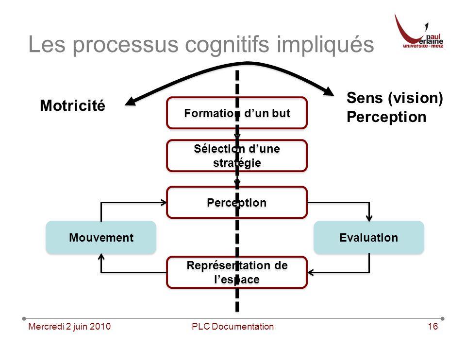 Mercredi 2 juin 2010PLC Documentation16 Les processus cognitifs impliqués Formation dun but Sélection dune stratégie Perception Représentation de lesp